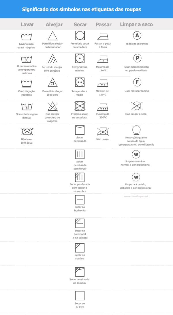 Imagem com a tabela do significado dos símbolos que vem nas etiquetas das roupas.